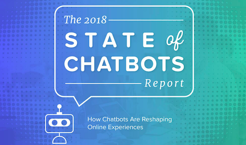 69% of Consumers Prefer Chatbots For Quick Communication with Brands