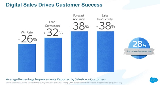 Graph of how digital sales drives customer success