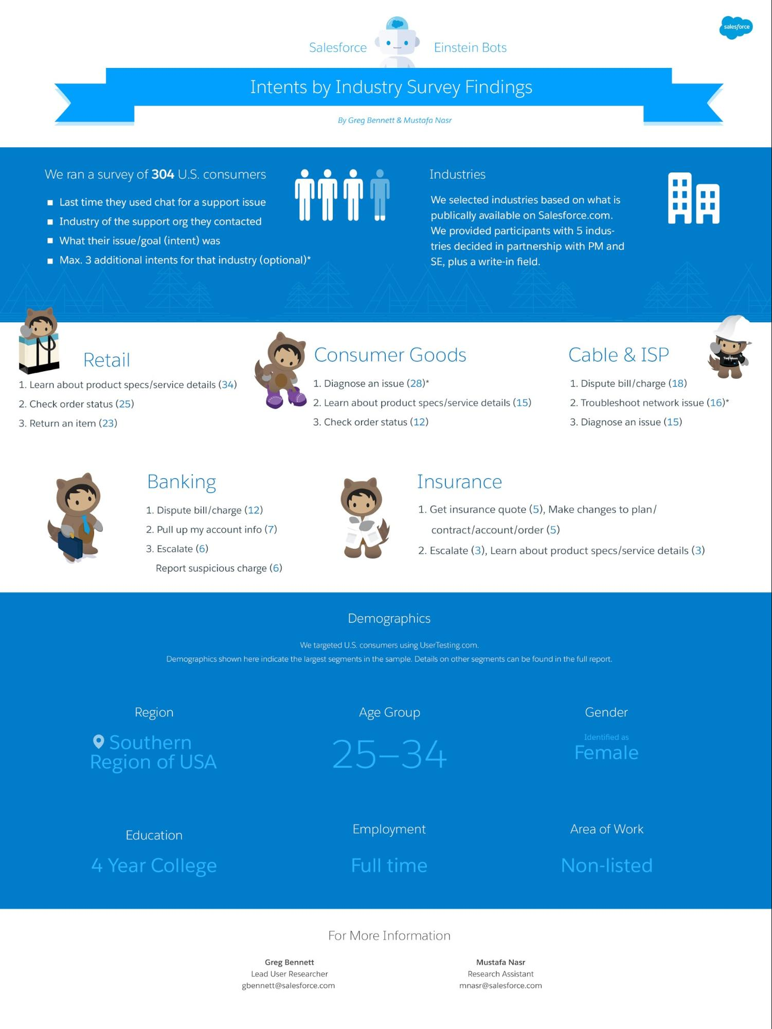 Einstein Bots Intents by Industry Infographic