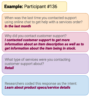 Example of Intent Survey Questions & Responses