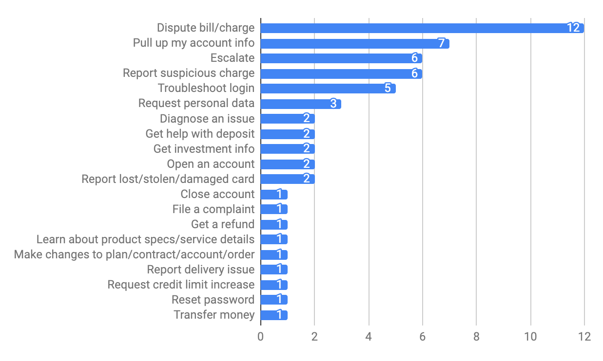 Most Frequently Mentioned Intents for Banking