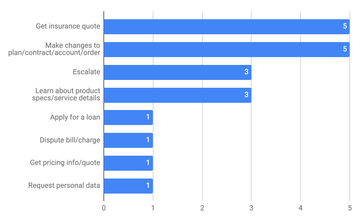 Most Frequently Mentioned Intents for Insurance