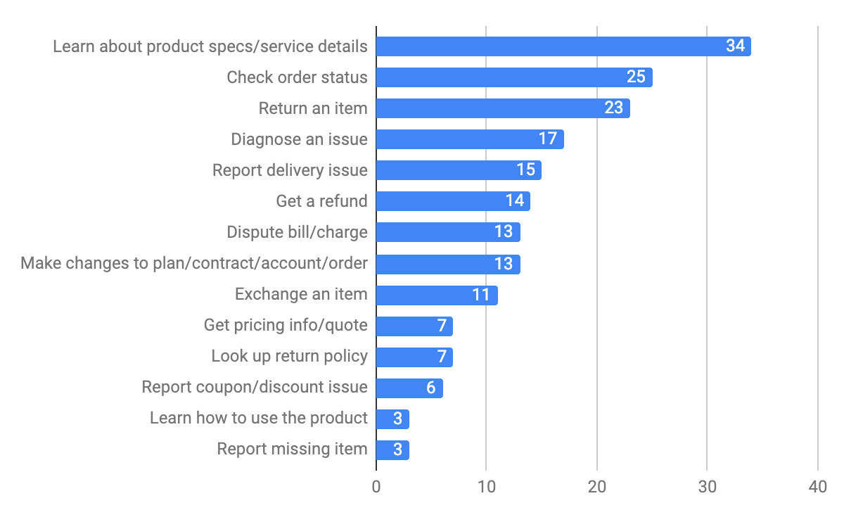 Most Frequently Mentioned Intents for Retail