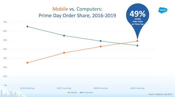 Salesforce: Amazon Prime Day Results - Salesforce Blog