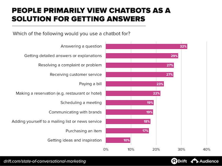 Expected use cases for chatbots. Getting answers tops the list.
