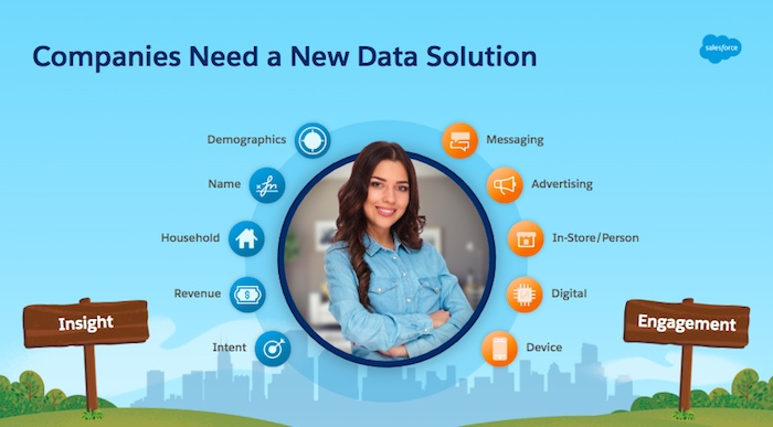 Graphic with depicts the new customer profile