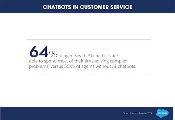 AI chatbots help customer service efficiency stat