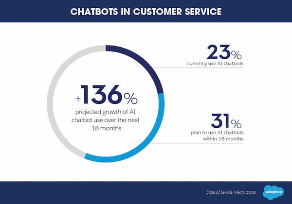 Predicted growth in AI chatbot use