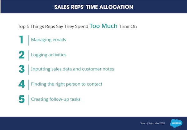 list of sales reps' time allocation