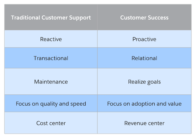 Traditional customer support versus customer success