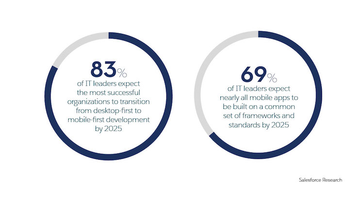 Graphic with statistic on the expectations for desktop to mobile-first development