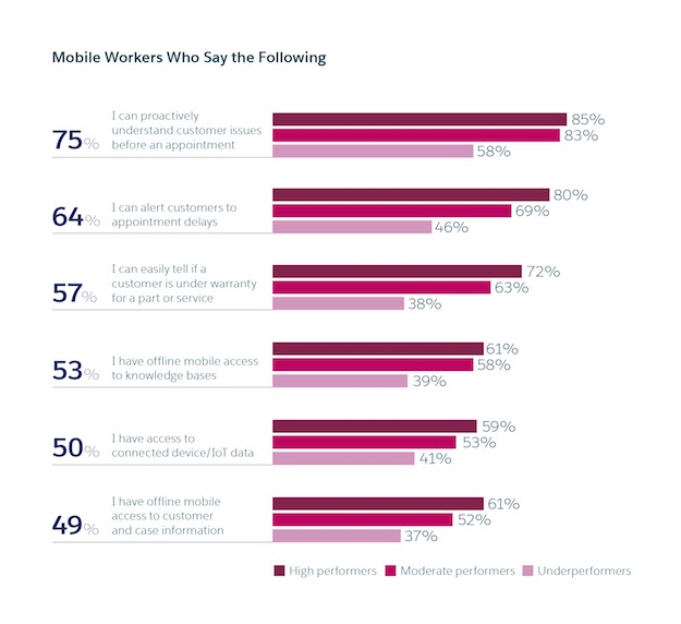 Chart of mobile worker opinions about their work
