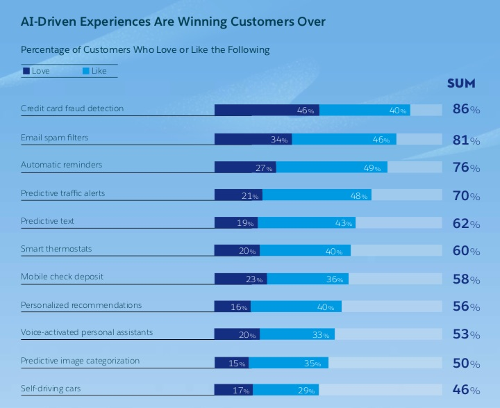 Research shows that most AI-driven experiences are winning customers over.