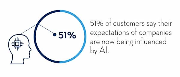 51% of customers say their expectations of companies are influenced by AI.