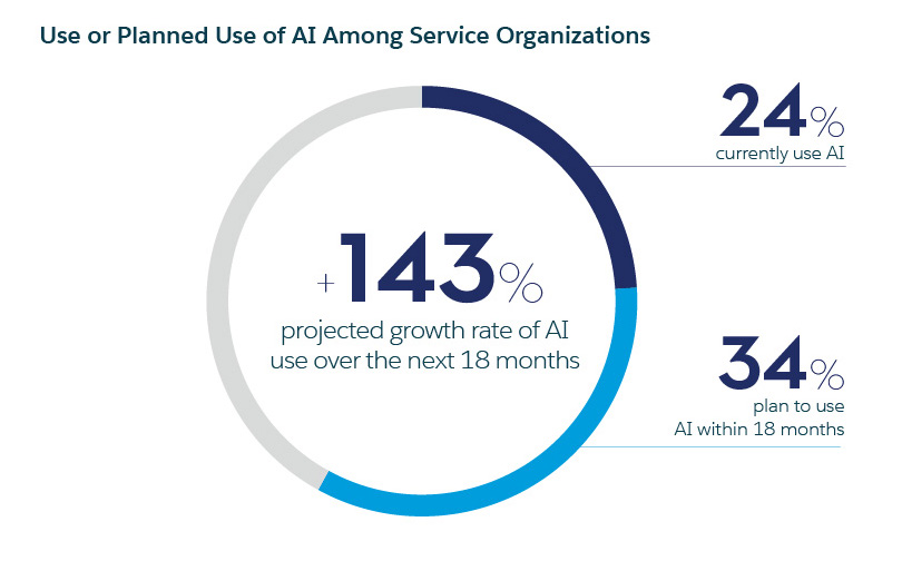 chart that depicts respondent planned artificial intelligence use among customer service organizations