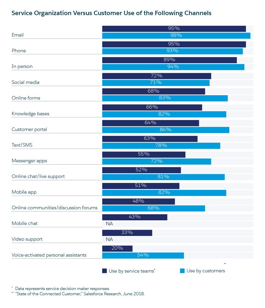 bar chart that details channel use among customer service organizations and their customers