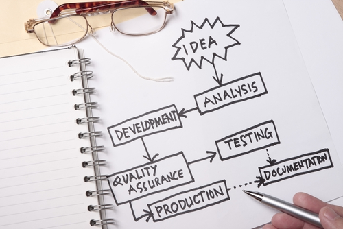 How to Successfully Outsource Product Management