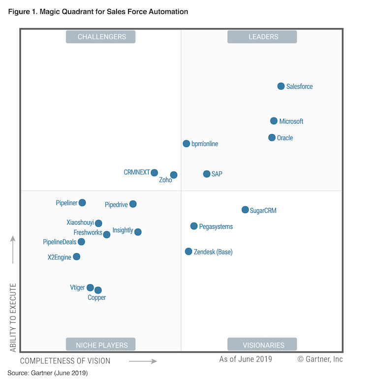 Salesforce Named Leader In Gartner Sfa Magic Quadrant For