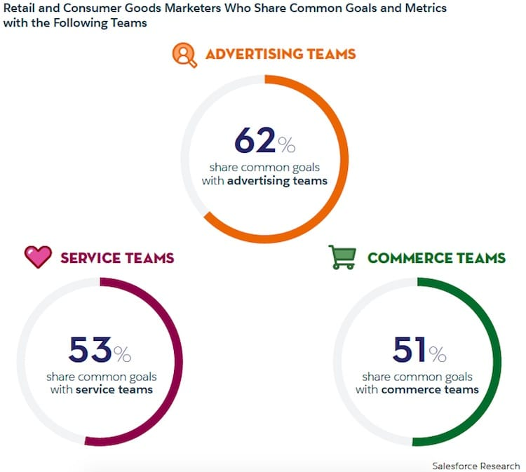 diagram of retail and consumer goods marketing teams who share common  goals
