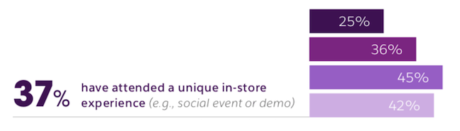 37% have attended a unique in-store experience