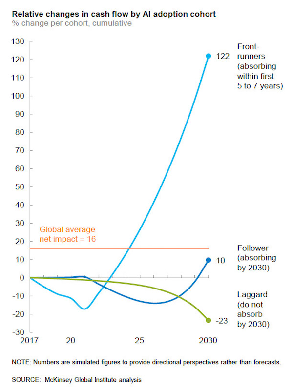 Chart that depicts results from a McKinsey study on change in cash flow for AI adoption