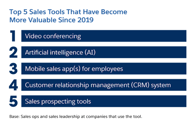 Top 5 sales tools that have become more valuable since 2019