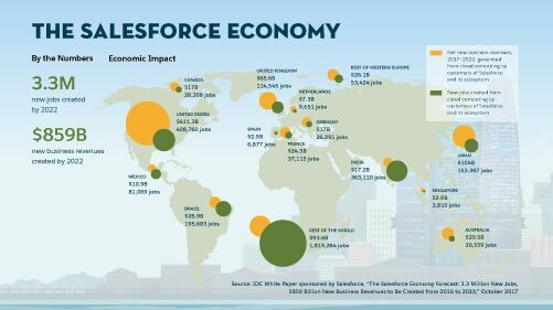 Salesforce Economy to Create 3.3 Million New Jobs by 2022