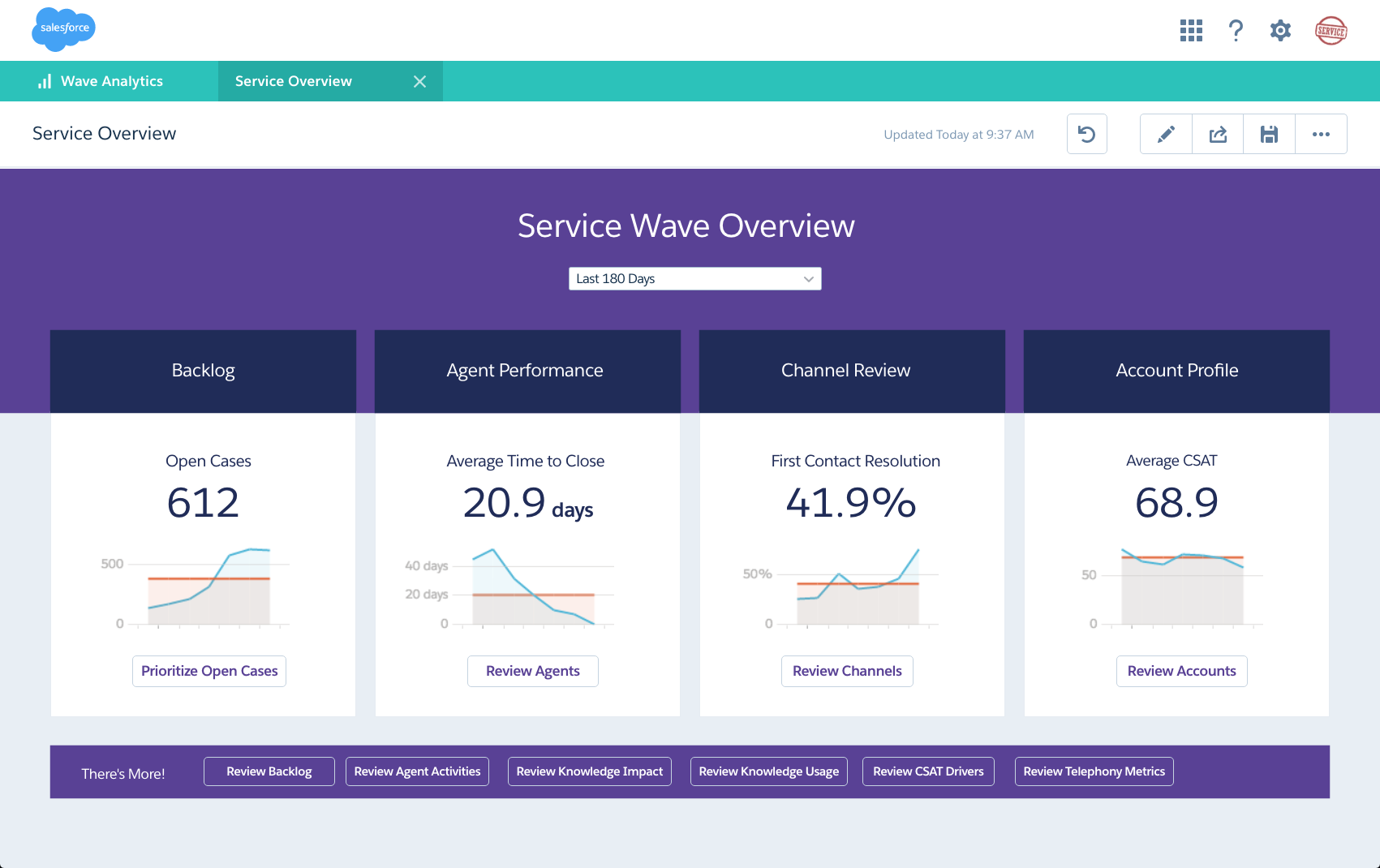 Salesforce Extends Wave Analytics With New Apps for Service and IT