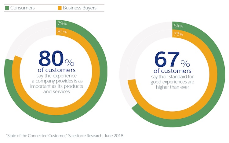 the customer expectation of having a great experience with a businesses is higher than ever