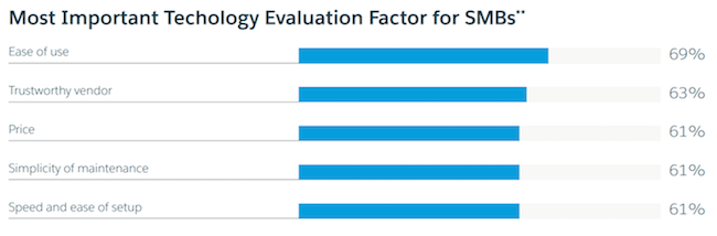 The most important technology evaluation factors for SMBs
