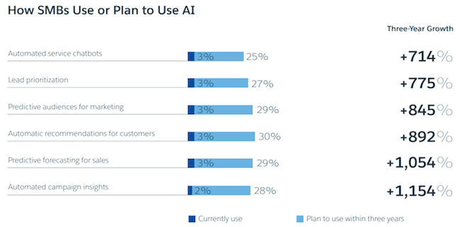 How SMBs plan to use AI