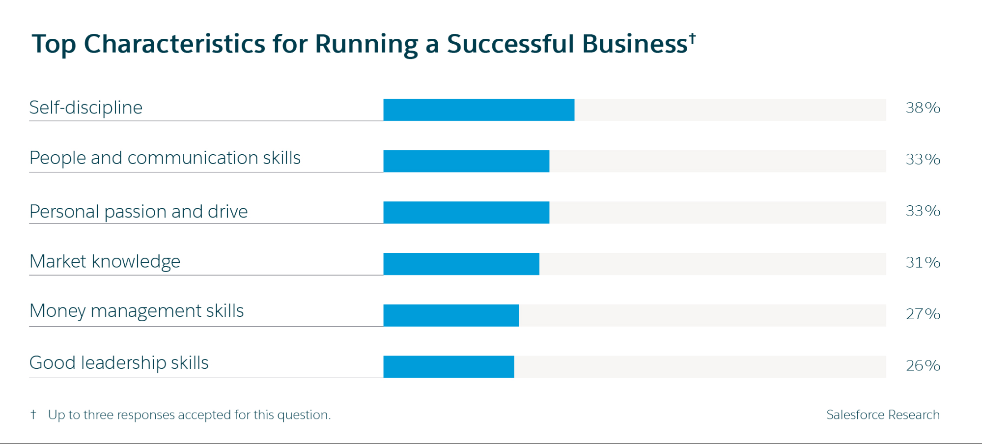Five Small Business Statistics for 2019: Top characteristics for running a small business