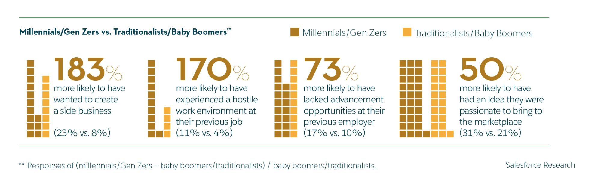 Five Small Business Statistics for 2019: Entrepreneurial mindset responses across generations
