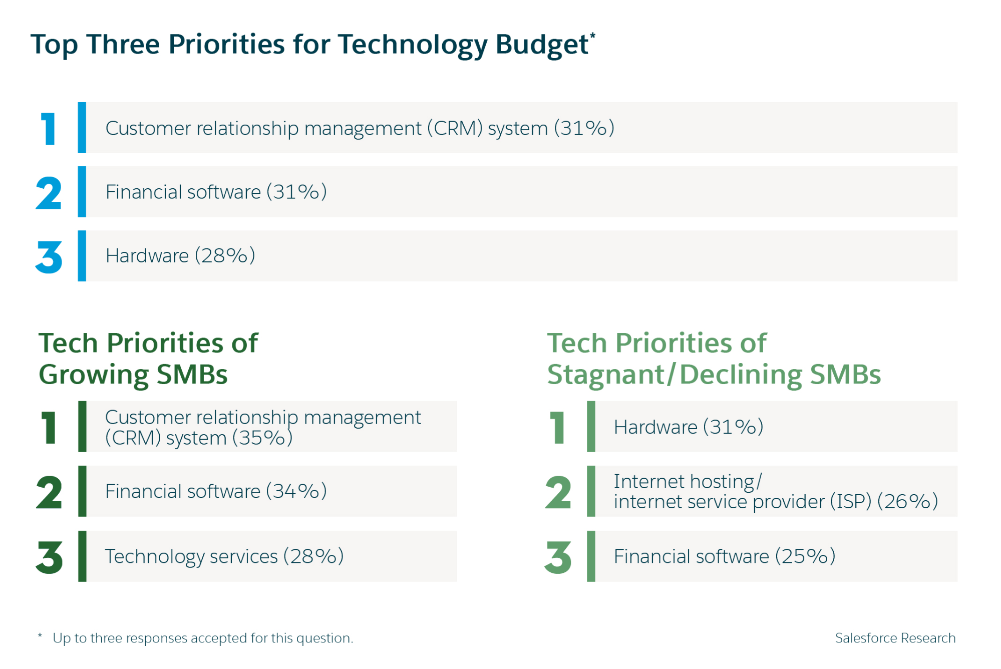 Five Small Business Statistics for 2019: Technology priorities for small businesses