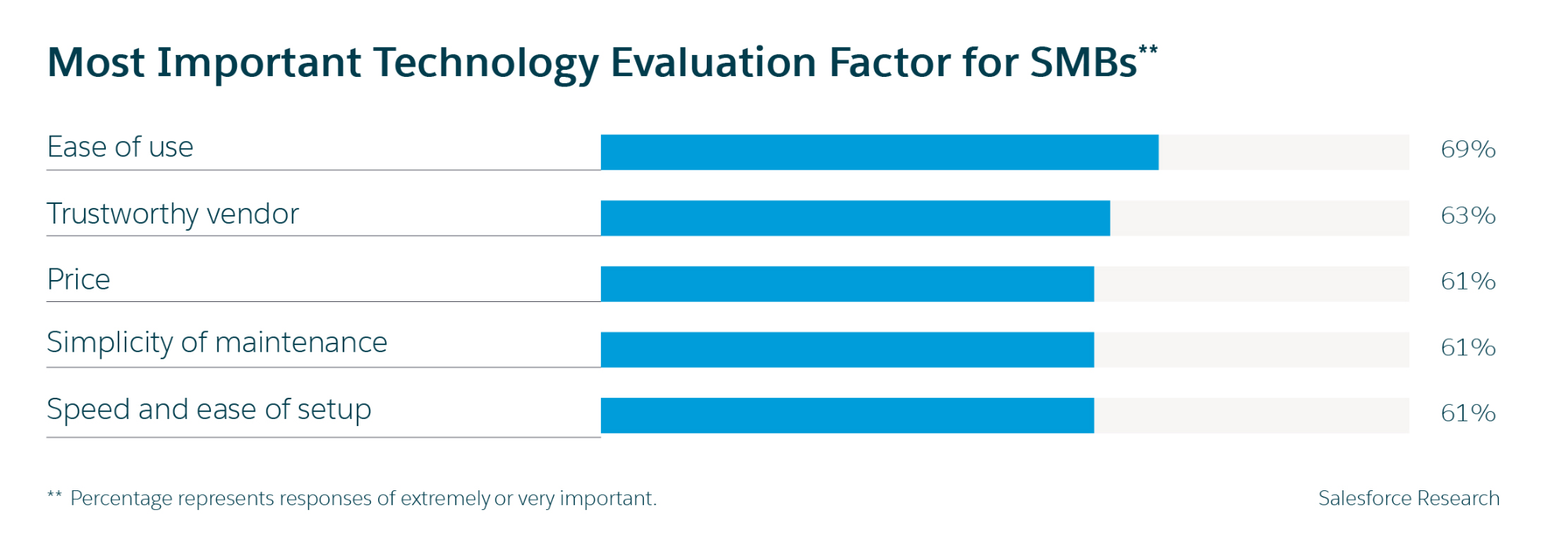 Most important technology evaluation factors for SMBs