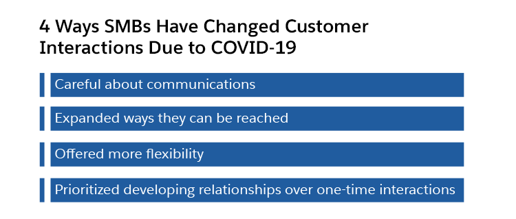 4 ways SMBs have changed customer interactions due to COVID–19