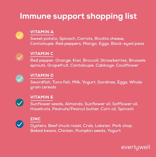 Immune support shopping list
