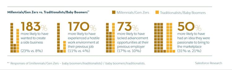 business motivations by age