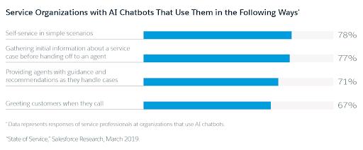 b34da638a6 Ways organizations use AI chatbots Ways organizations use AI chatbots