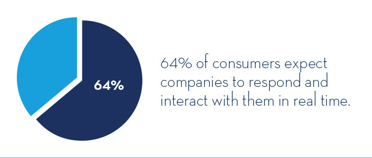 the importance of real-time interaction with customers