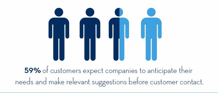 customers expect companies to anticipate their needs and make relevant suggestions
