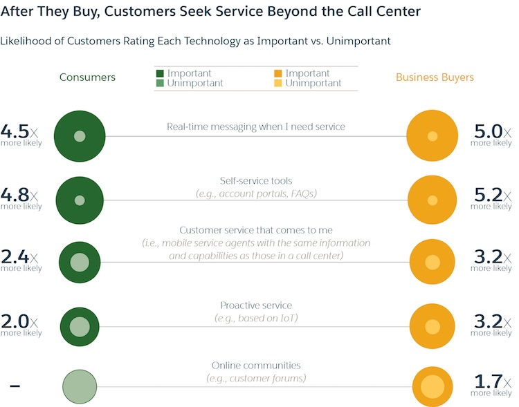 the importance of real-time customer service and self-service tools