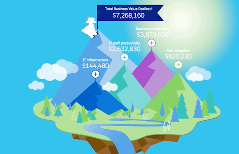 What's Your ROI of Building Apps on Salesforce?