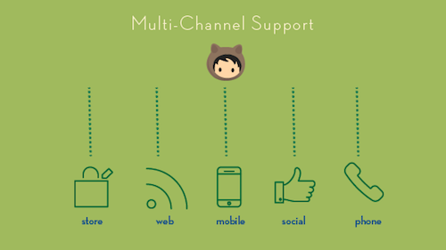 Why Multi-Channel Support Matters More Than Ever