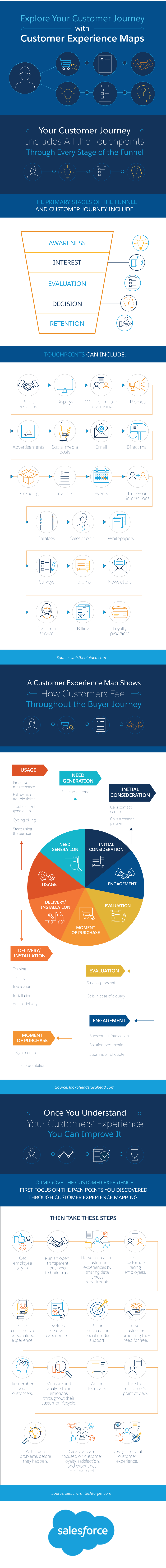 Explore Your Customer Journey with Customer Experience Maps