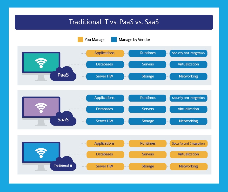 Traditional IT vs. PaaS vs. Saas
