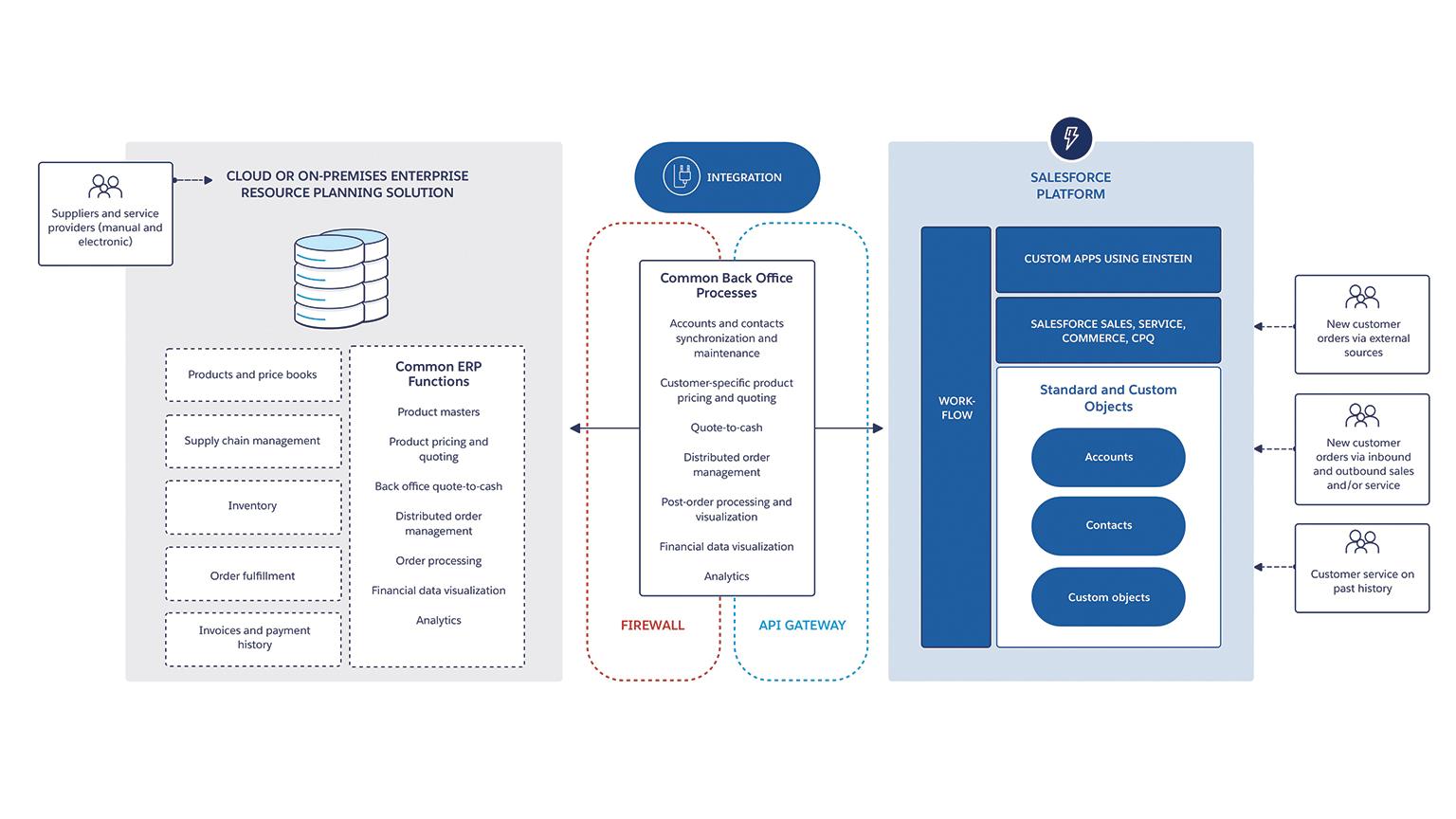 Customer 360 Platform Architecture Diagrams