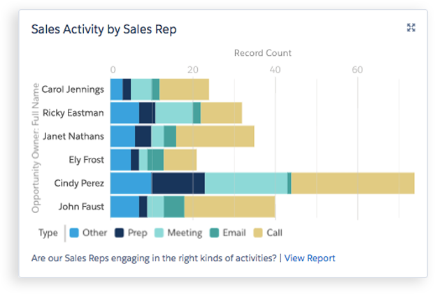 measure sales metrics that matter salesforce comstate of the union dashboard