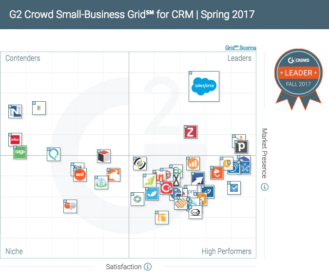 G2 Crowd CRM Leaders Quadrant