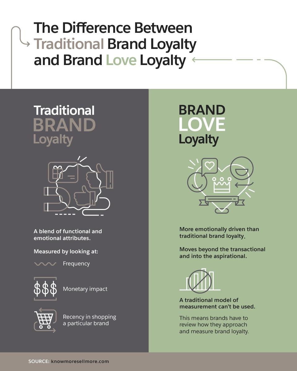 Power of Brand Loyalty among Millennials